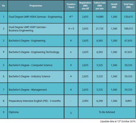 University Malaysia Pahang (UMP) Undergraduate Programs & Tuition Structure