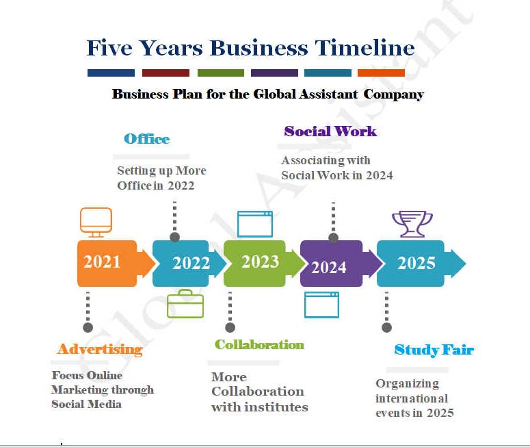 Agency in Bangladesh For Study Abroad Global Assistant's Business Plan